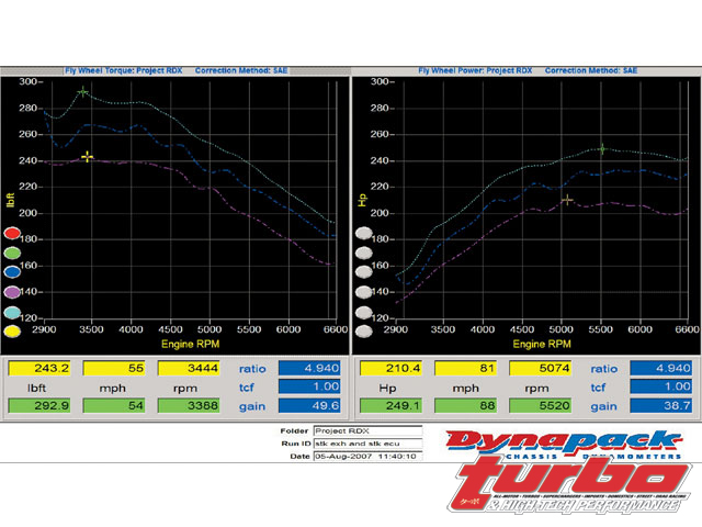 Acura RDX K23A1 - Hondata Reflash - Turbo & High-Tech