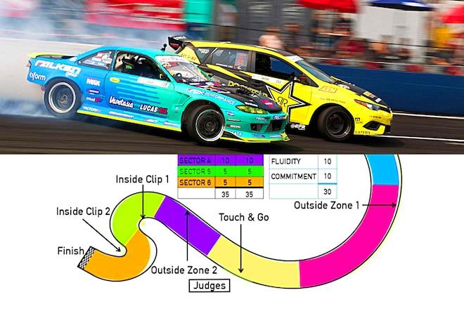 Formula DRIFT In 3 Easy Lessons
