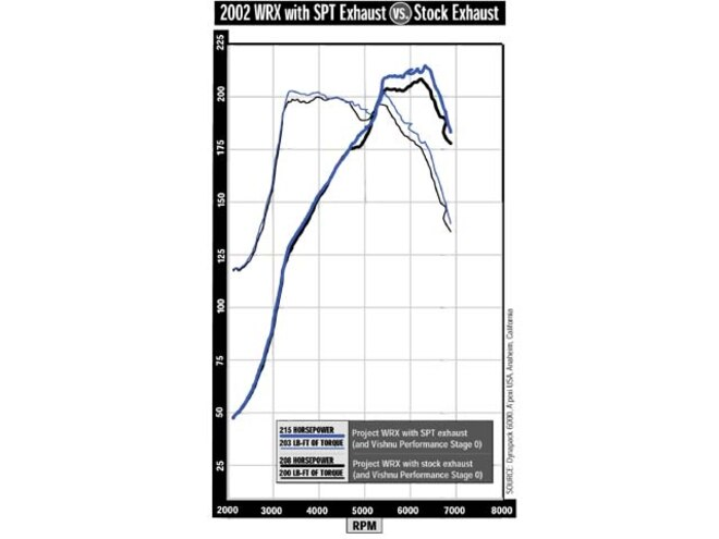 Subaru Impreza Idle Relearn