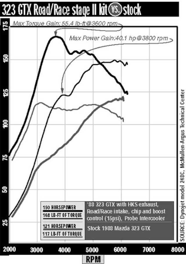 Mazda Gtr Wiring Diagram on mazda fuses, mazda manual transmission, mazda battery, mazda brakes, mazda wiring color codes, mazda engine, mazda 3 relay diagram, mazda b2200 gauge cluster diagram, mazda alternator wiring, mazda cooling system, mazda miata radio wiring, mazda parts, mazda exhaust, mazda accessories,